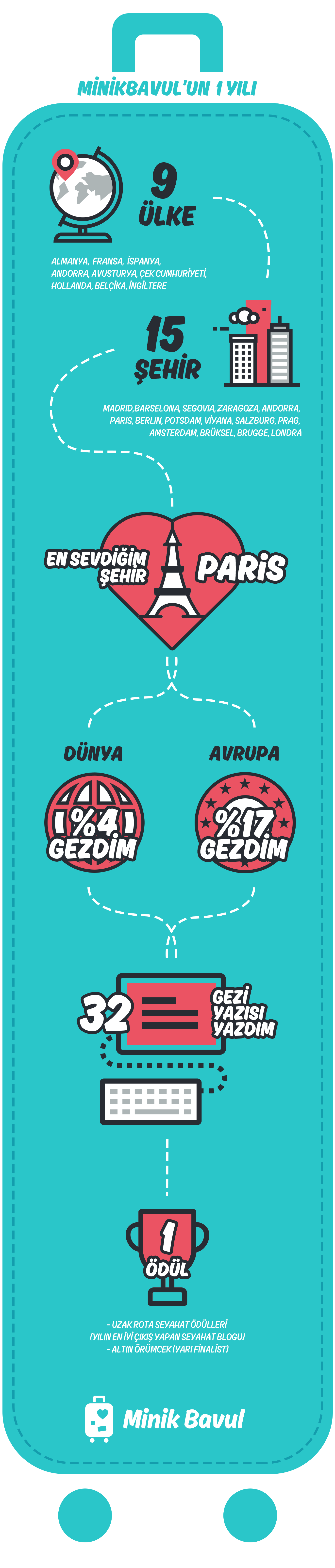 minikbavul_infografik
